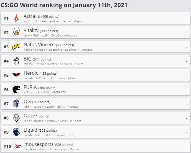 CS GO World Ranking HLTV