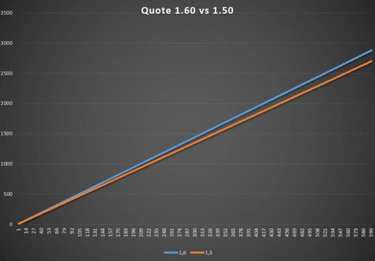 Vergleich von unterschiedlichen Quoten bei eSports Wetten